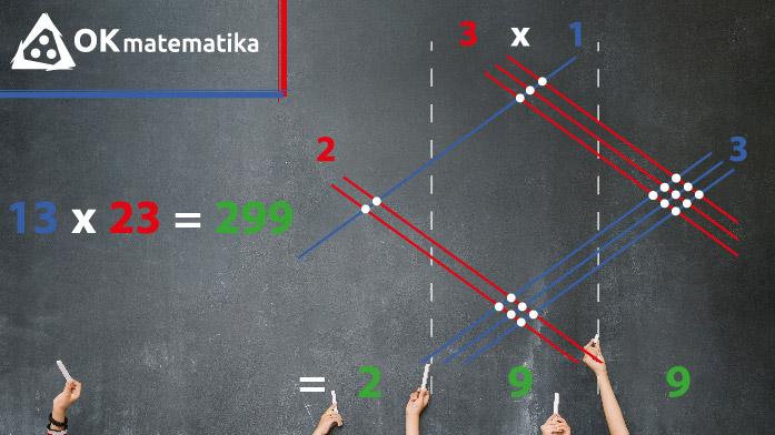online matematika množenje brojeva