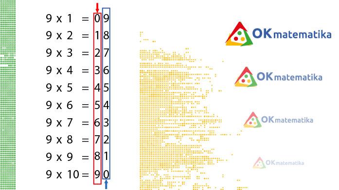 okmatematika pravilnost množenja brojem 9